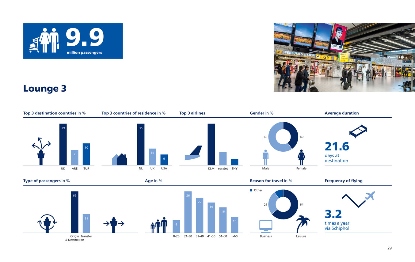 Facts and Figures Amsterdam Schiphol Airport 2017 Lounge 3