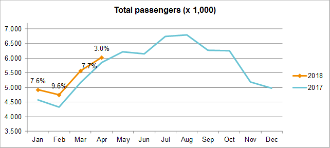 Traffic Developments April 2018 - Total passengers