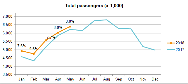 Traffic Developments May 2018 - Total passengers