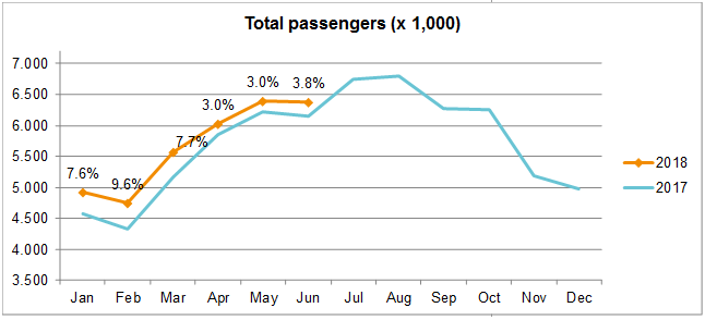 total passengers july2018