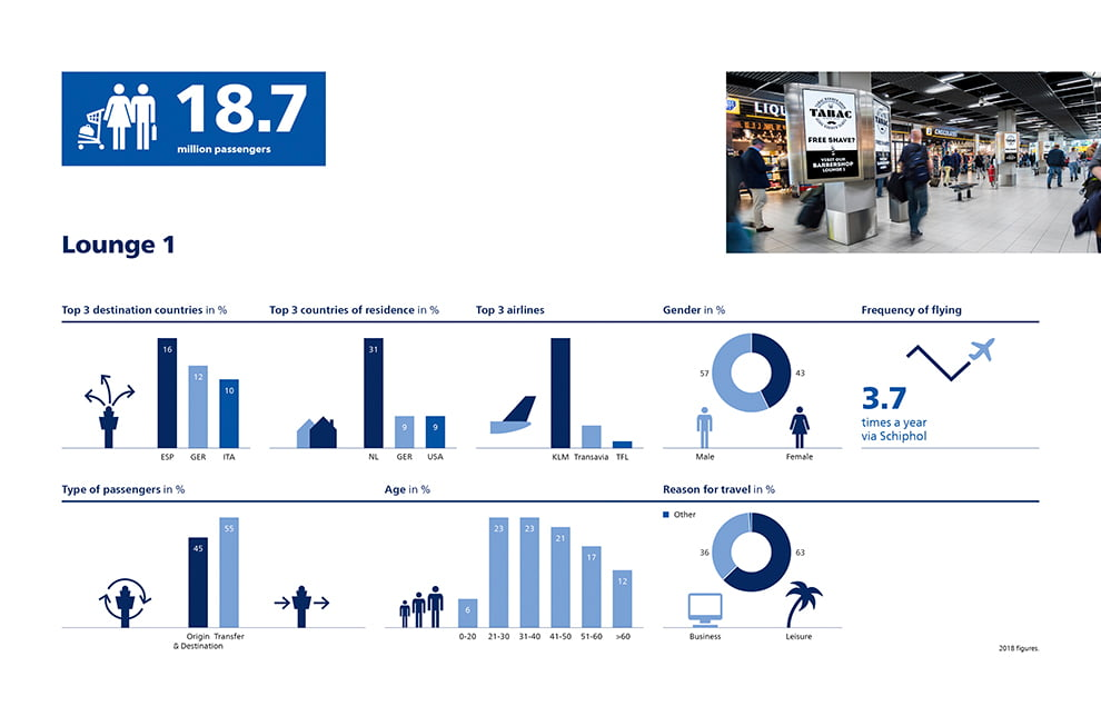 Facts and Figures Amsterdam Schiphol Airport 2018 Lounge 1