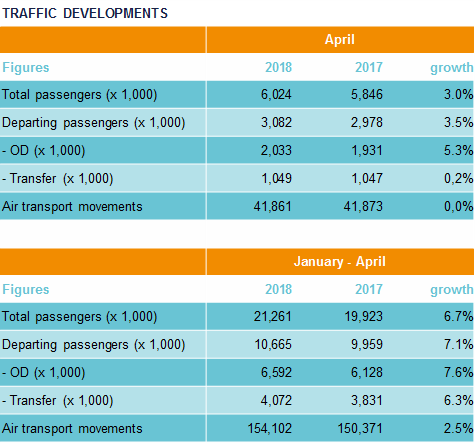 Traffic Developments April 2018 - Air traffic developments