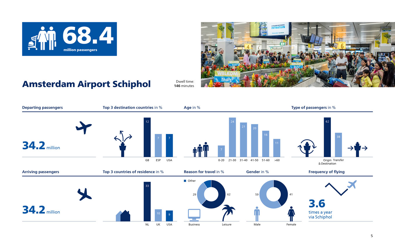 Facts and Figures Amsterdam Schiphol Airport 2017