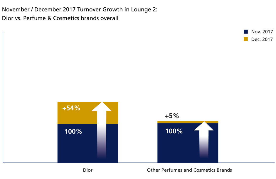 Dior Christmas campaign turnover growth