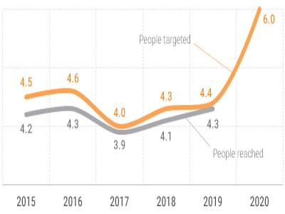 Humanitarian Response 2015-2020