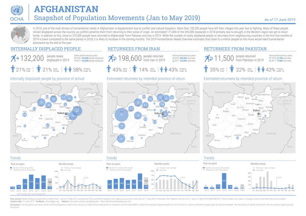 Afghanistan: Snapshoy of population movement from january to may 2019
