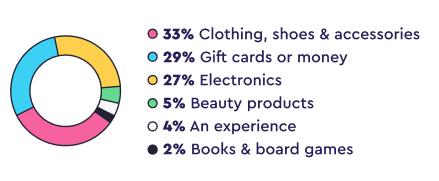 Gift breakdown stats