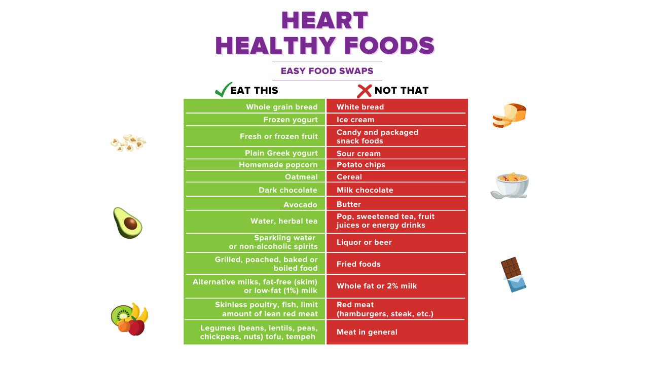 Easy Food Swaps for a Heart Healthy Diet Infographic