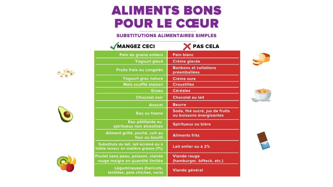 Substitutions alimentaires simples pour un cœur sain Infographic