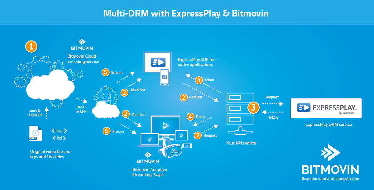 Bitmovin Docs - Encoding Tutorials | How to create Multi-DRM