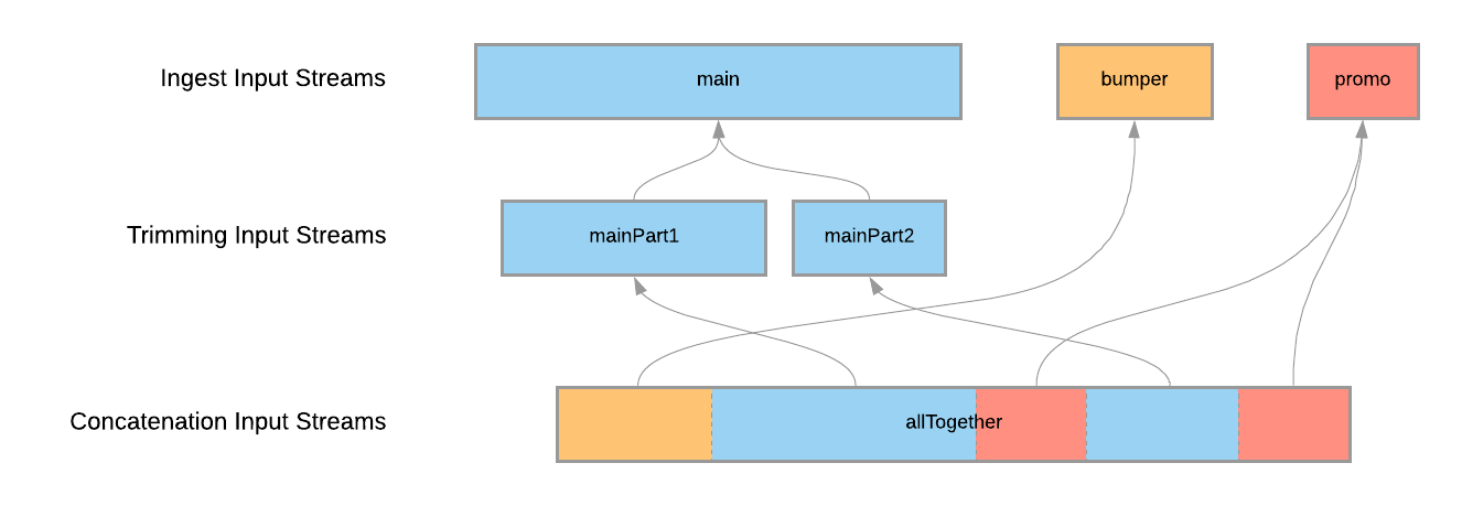 Concatenation and Trimming - Input Streams