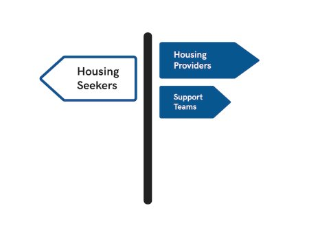signage, housing seekers pointing left and housing providers and support teams pointing right
