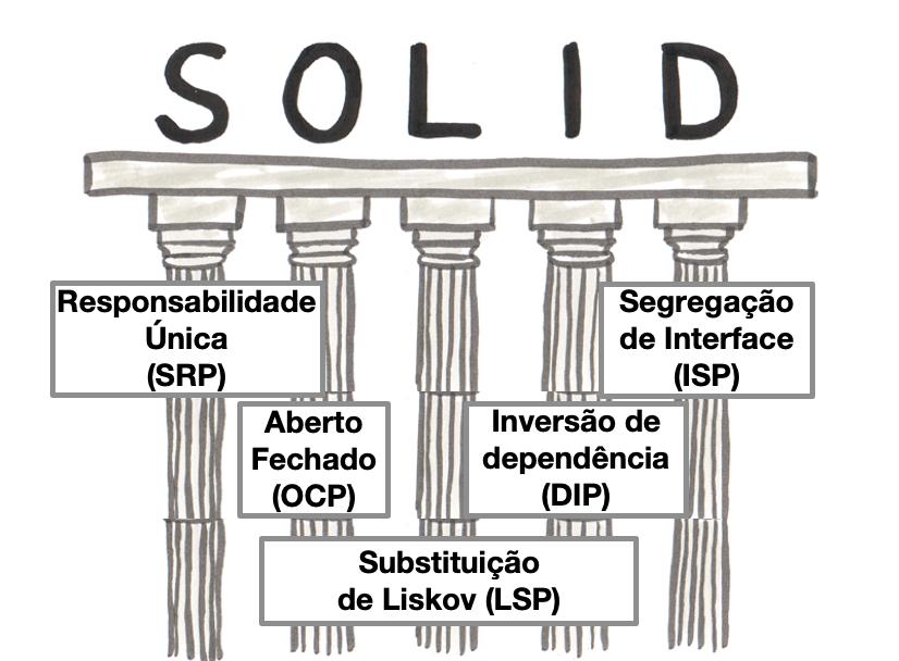Cover Image for SOLID - Princípios de Desenvolvimento