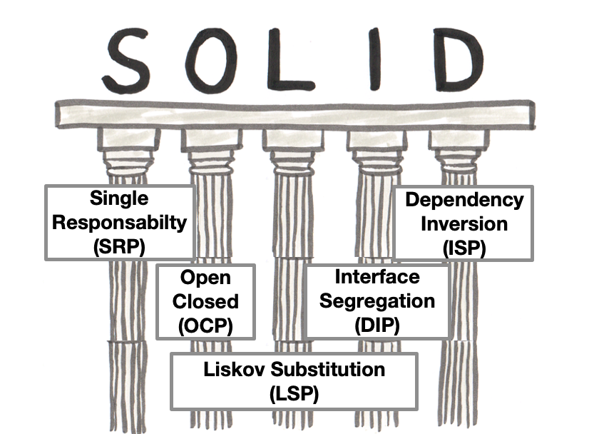Cover Image for SOLID - Design Principles