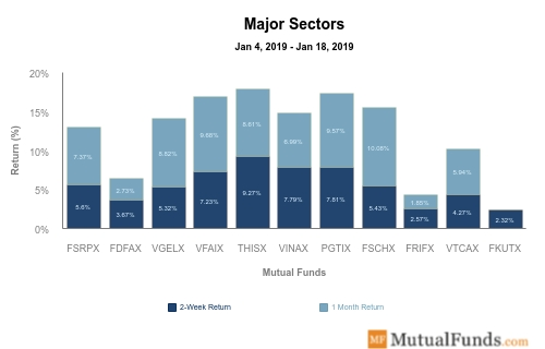 Major Sectors Performance