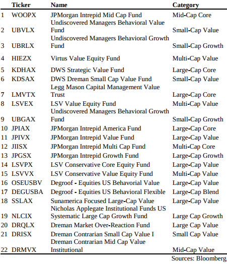 A list of 22 behavioral funds