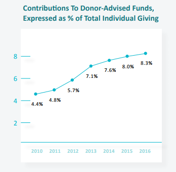 Contributions to Donor Advised Funds
