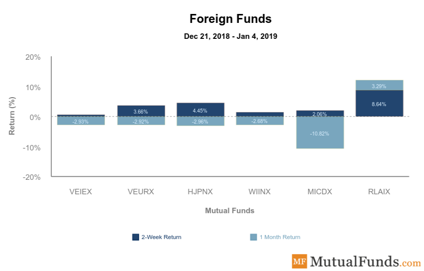 Foreign Funds Image