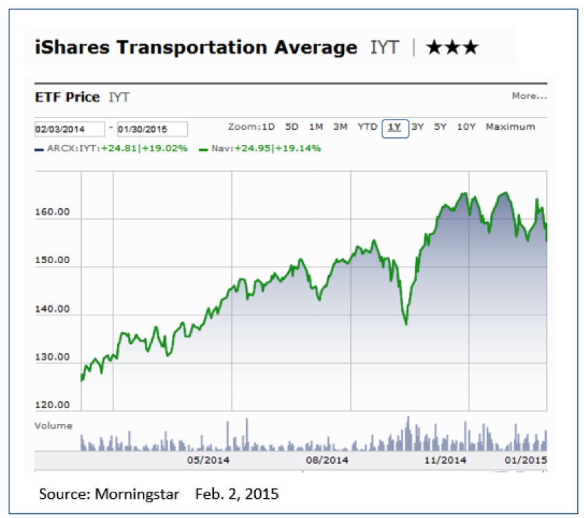 ishares transportation average etf