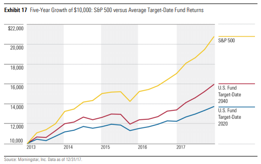 S&P500 versus Target-Date Funds growth