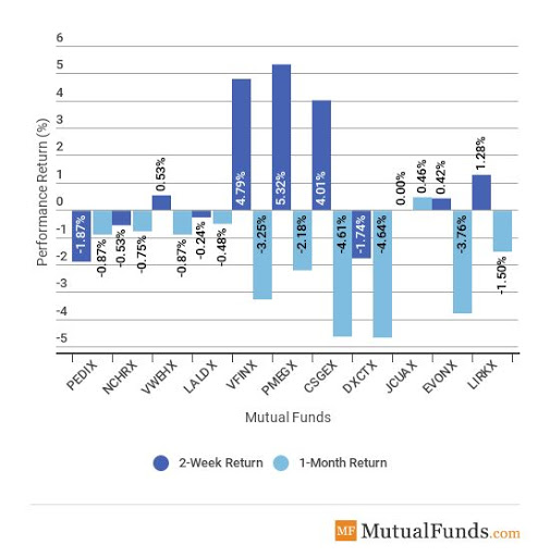 Major Asset Classes Performance
