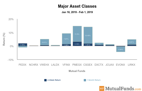 major asset classes