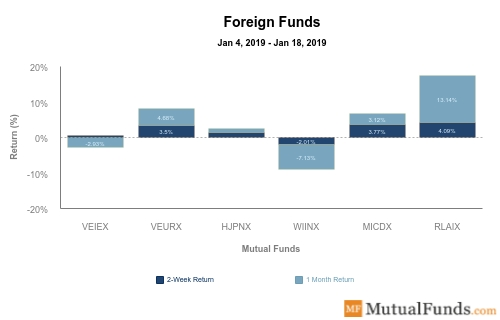Foreign Funds Performance