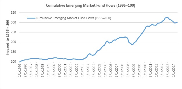 Chart 5 - Cumulative emerging market fund flows