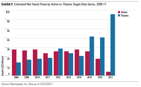 Estimated Net Yearly Flow Passive/Active Target-Date Series