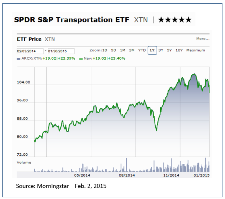 SPDR Transportation etf