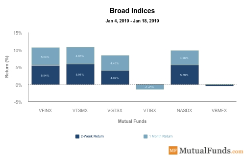 Broad Indices Performance