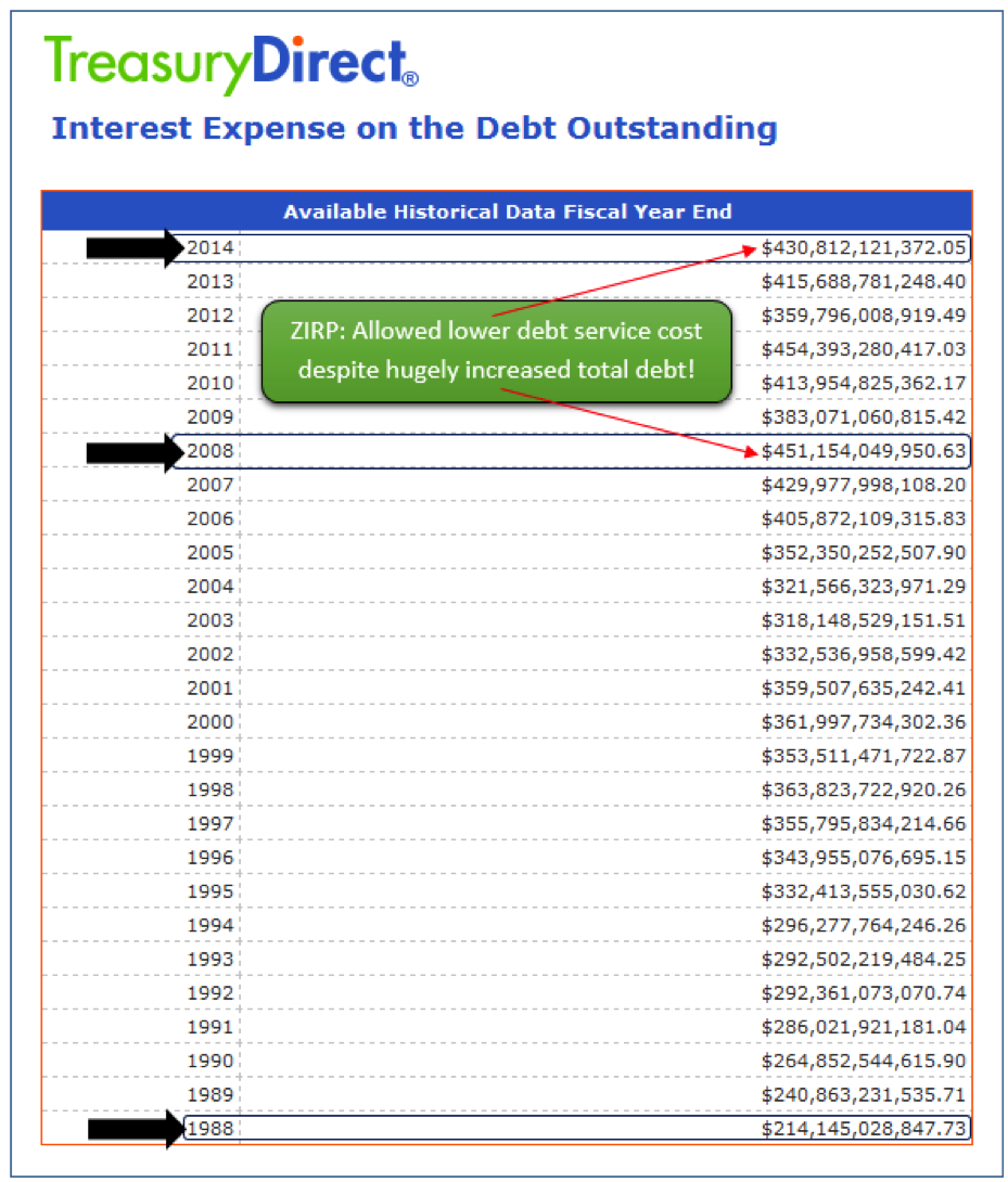 Interest Expense on Outstanding Debt