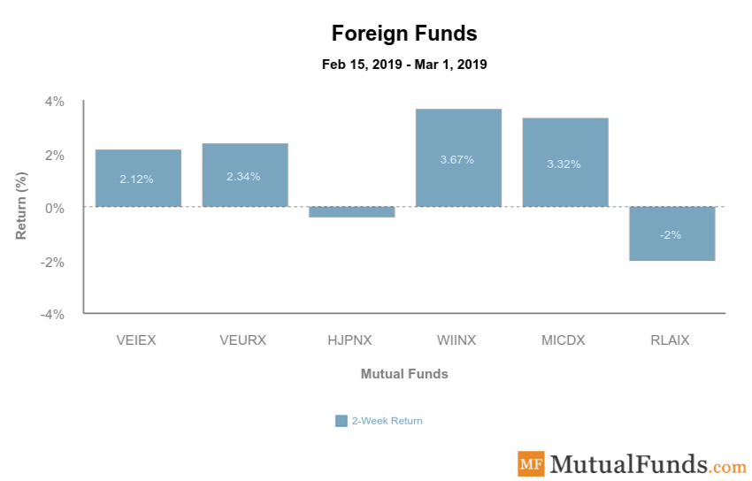 Major Foreign Funds