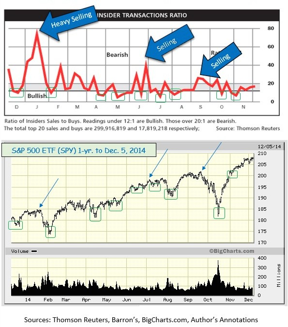 Thomson Reuters Insider Trading with SPY correlation