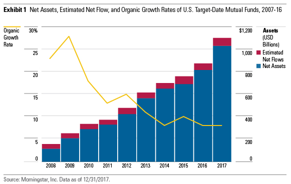 Net Asset, Estimated Net Flow and Organic Growth