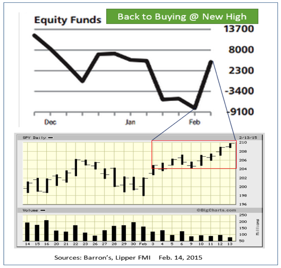 stocks and funds selling