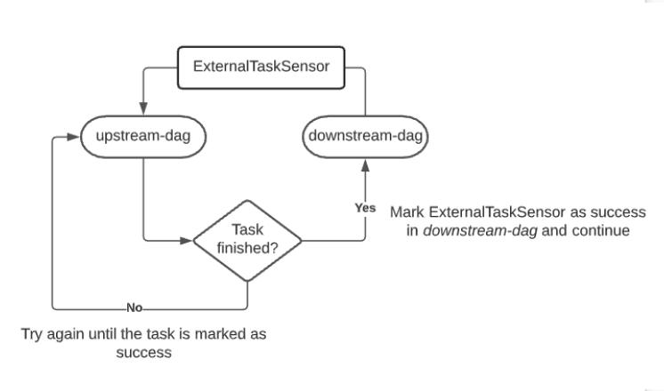 manage-dependencies-between-image3