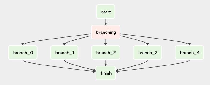 manage-dependencies-between-image4