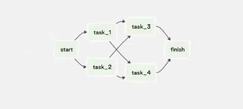 manage-dependencies-between-image1