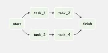 manage-dependencies-between-image7