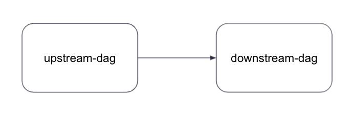 manage-dependencies-between-image10