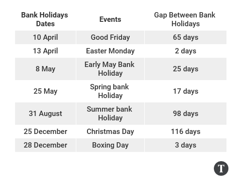 UK Bank Holiday Table