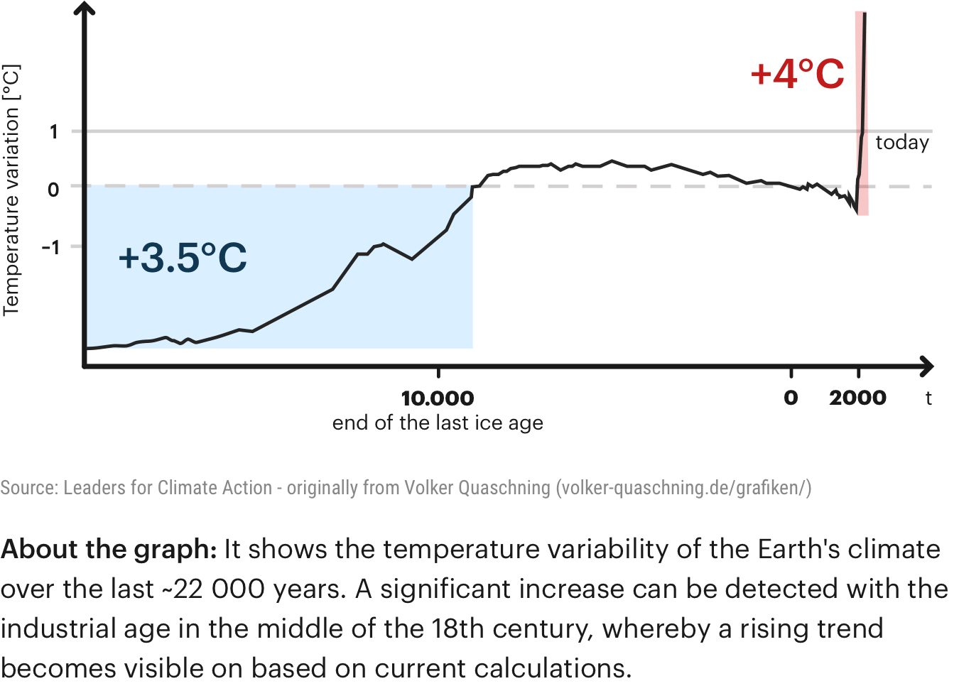 Graph en