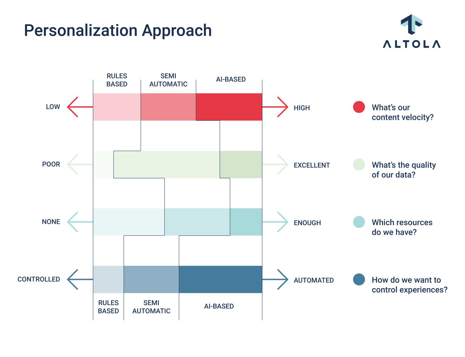 Altola Personalization Approach