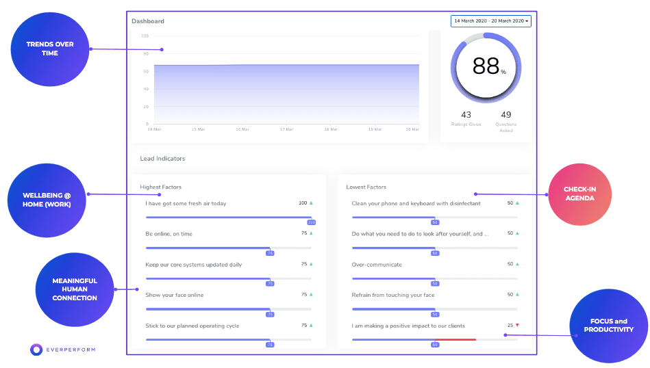 Everperform dashboard showing trends and results after working from home