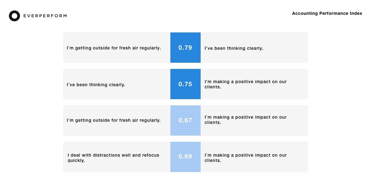 Performance factor correlations for advisors