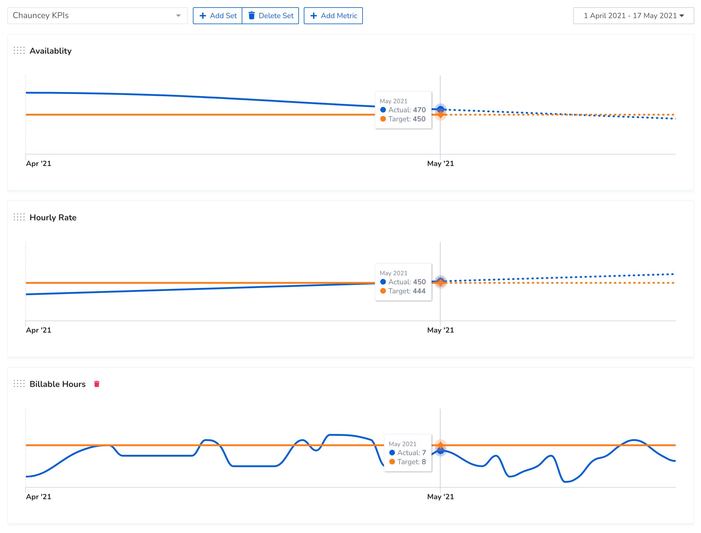Everperform dashboard compare metrics