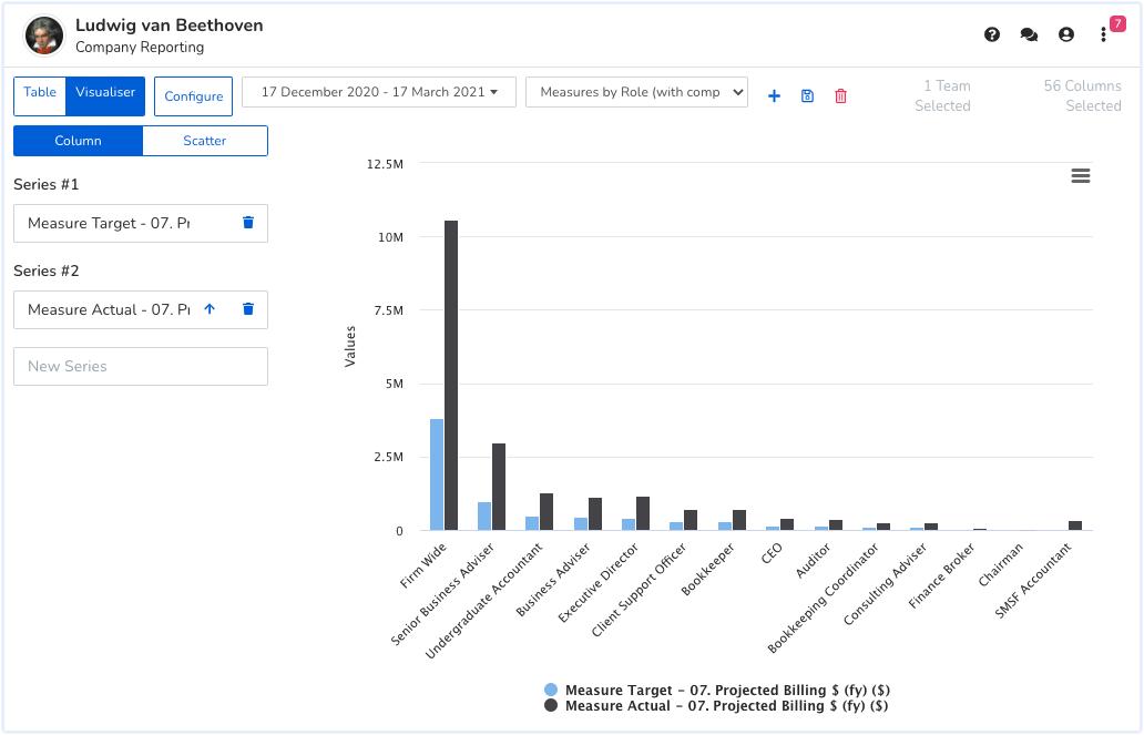 Everperform organisation report bar graph