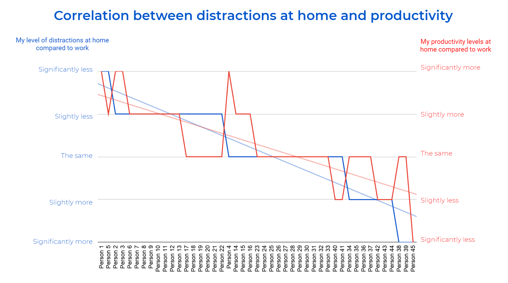 Correlations distractions at home and productivity