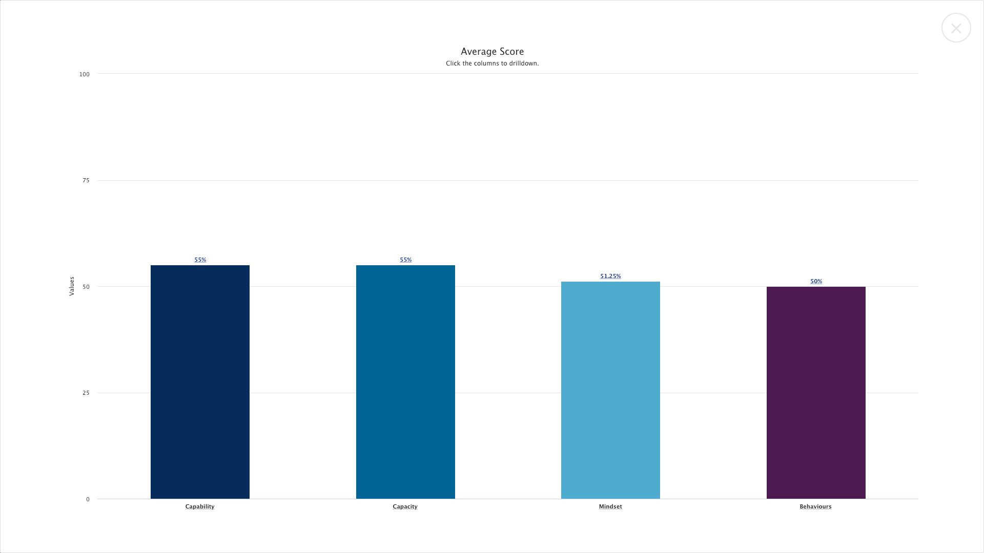 Everperform pulse report average score